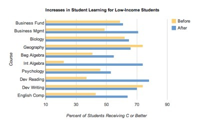 Impacts of OER and Student/FacultyFeedback | OER & Open Education News | Scoop.it
