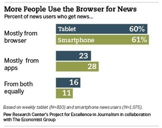 12 trends shaping digital news | Is the iPad a revolution? | Scoop.it
