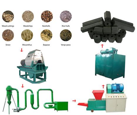 BBQ Briquette Machine, Complete Charcoal Briquette Plant | Pellet Making Machine Products | Scoop.it