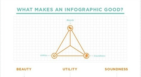5 Steps to Creating a Powerful Infographic | Social Media SuperChargers | Scoop.it
