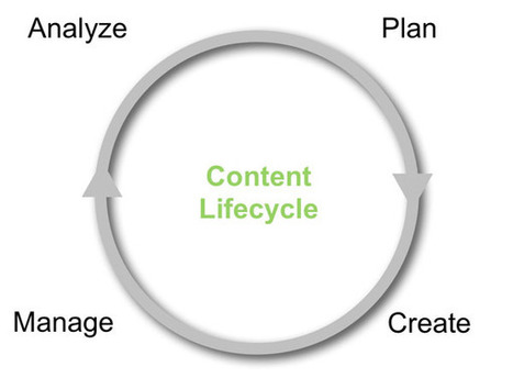 Enterprise Content Strategy Comes Down To Governance and Workflow | Content on content | Scoop.it