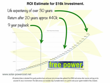 Solar Power Cost :: All About Solar Power Cost | Solar Power Cost :: All About Solar Power Cost Information | Scoop.it
