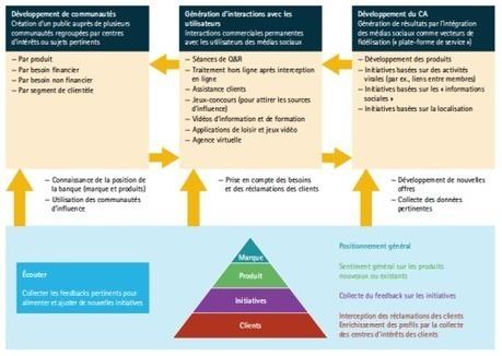 Transformation digitale des banques (1) : repenser la distribution autour de l'expérience client | Assur | Scoop.it