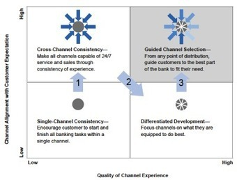 Bank Marketing Strategy: Rethinking the Multichannel Banking Experience | Designing  service | Scoop.it