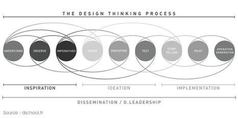 Design thinking - La revue européenne des médias et du numérique | Design Thinking | Scoop.it