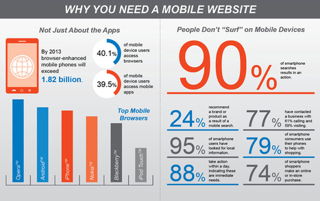 New Mobile Ad Sizes Come to Qadabra | Qadabra | Online marketing | Scoop.it