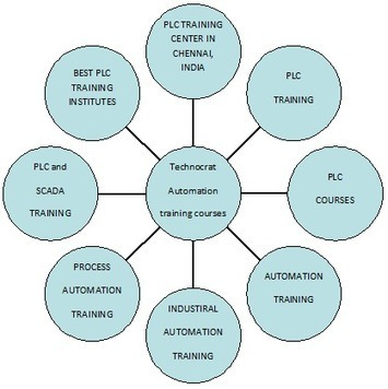 Where to learn good PLC Training Courses in Chennai, India? | Best ... | Best PLC Training in Chennai | Scoop.it