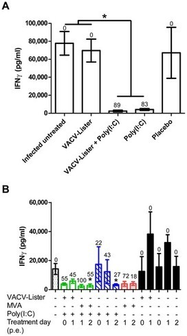 TLR3 and TLR9 Agonists Improve Postexposure Vaccination Efficacy of Live Smallpox Vaccines | Virology and Bioinformatics from Virology.ca | Scoop.it