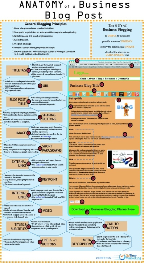 Anatomy of a Business Blog Post [INFOGRAPHIC] | SEO, SEM & Social Media NEWS | Scoop.it