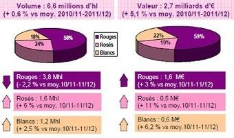 Grande distribution : la hausse du prix d'achat des vins liée à la hausse des cours | Verres de Contact | Scoop.it