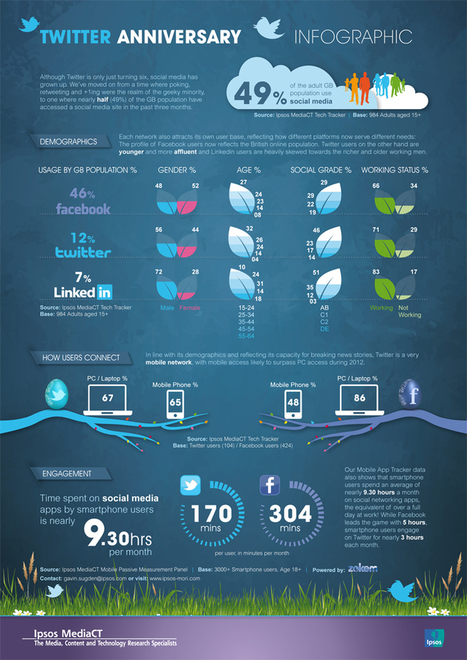 Twitter 7th anniversary – infographic /@BerriePelser | Internet Marketing Latest News | Scoop.it