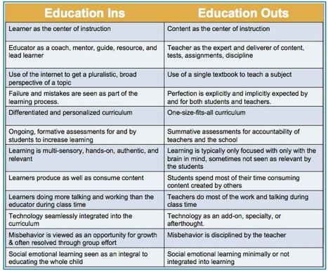 Fantastic Chart On 21st Century Education Vs Traditional Education ~ Educational Technology and Mobile Learning | Integrating Technology in The Classroom | Scoop.it