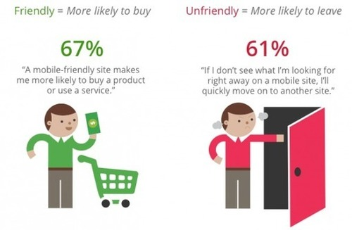 Mobile Friendly Websites vs Non-Mobile Friendly Web Sites | Mobile Ready Team