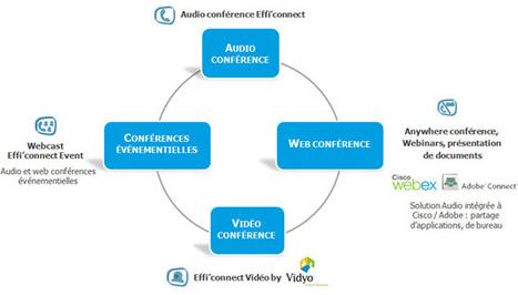 outil de travail collaboratif en ligne   Effi'connect - Effi'connect : Audio conférence, Webconférence, Vidéoconférence   FAD   Scoop.it