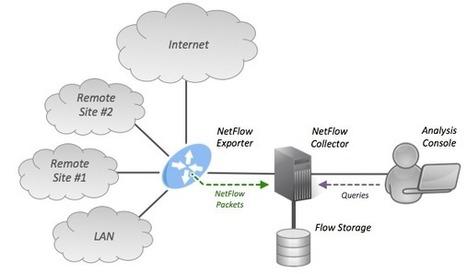 네트워크 트래픽 분석 기술, NetFlow 소개와 활용   동향   Scoop.it
