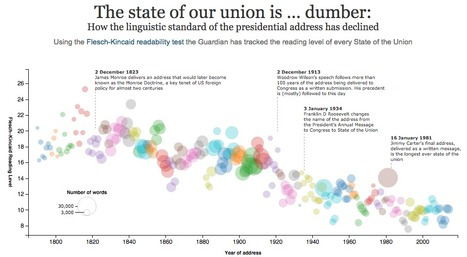 The state of our union is … dumber: how linguistic standards have declined in the president's address | #ddj | e-Xploration | Scoop.it