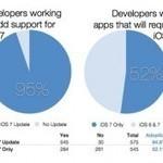95% des développeurs comptent mettre à jour leurs applications ... - iPhoneAddict | Mobilité | Scoop.it