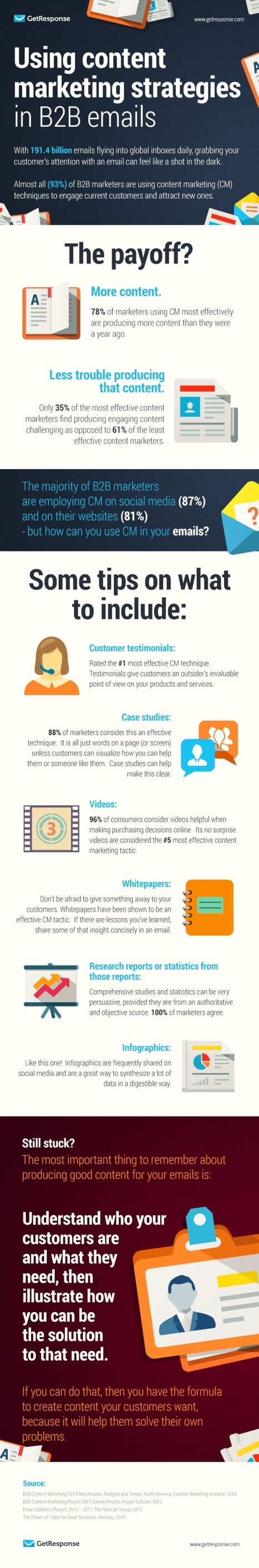 Using Content Marketing Strategies in B2B Emails #Infographic | AANVE! |Website Designing Company in Delhi-India,SEO Services Company Delhi | Scoop.it