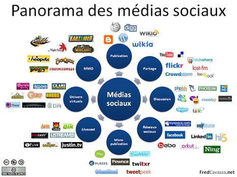 L'avis du lundi : Les réseaux sociaux, nouvel outil de recrutement ... | Recrutement spécialisé - Métiers de la vente B2B | Scoop.it