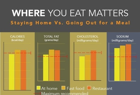 Restaurant meals can be as bad for your waistline as fast food is | Shrewd Foods | Scoop.it