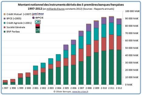 Synthèse des mégabanques françaises par Olivier Berruyer | Nouveaux paradigmes | Scoop.it