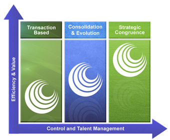 Recruitment Process Outsourcing Solutions in UK   IT Services   Scoop.it
