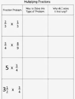 Pre-Assessment: Multiplying and Dividing Fractions | Life, Love ... | Let's Educate | Scoop.it