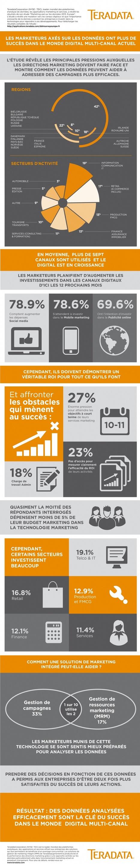 23% des marketeurs ne peuvent pas mesurer le ROI de leurs activités | Web marketing 2 | Scoop.it