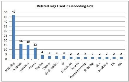 56 Geocoding APIs: Geocoder, Google and MapLarge | Geomobile | Scoop.it