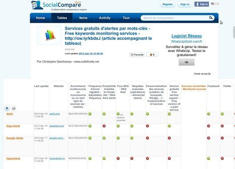 Tableau comparatif de 20 services gratuits d'alertes email par mots-clés | Veille - eReputation | Scoop.it