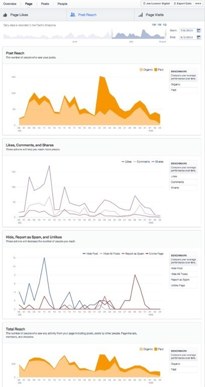 How to Use the New Facebook Insights | Social Media Examiner | Social Media Analytics | Scoop.it