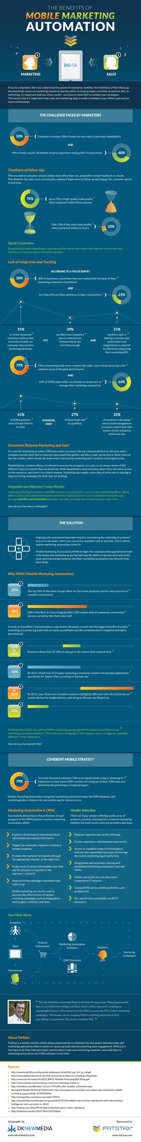 Mobile Marketing Automation Infograph - FatStax | QR code marketing | Scoop.it