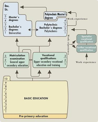 The Finnish National Board of Education - Overview of the Education System | #finnedchat | Scoop.it
