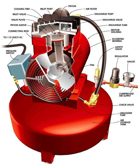 How It Works: Air Compressor   Air compressors specification   Scoop.it
