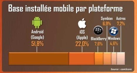 1 smartphone sur 2 utilisé en France tourne sous Android | feature phone | Scoop.it