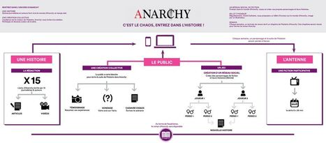 AnArchy : fiction participative #transmedia #socialtv à suivre! | media | Scoop.it
