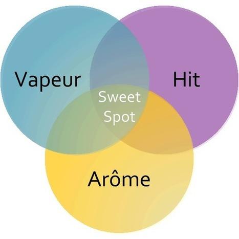 Sweet Spot - Considérations Théoriques - Le Coin de la Vape | Le Coin de la Vape - Toute l'information sur la Cigarette Electronique  expliquée simplement | Scoop.it