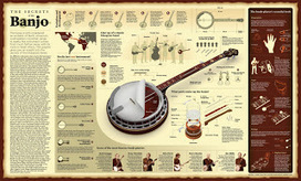 The European Bluegrass Blog: The Banjo Infographic   The Basics to Bluegrass   Scoop.it