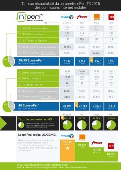 Baromètre mobile nPerf : Bouygues 1er au général, Free encore 1er sur le débit 4G   UseNum - Technologies   Scoop.it