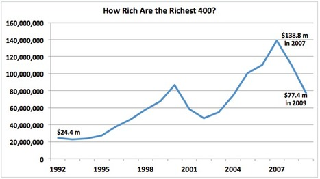 How The Richest 400 People In America Got So Rich | TheBottomlineNow | Scoop.it