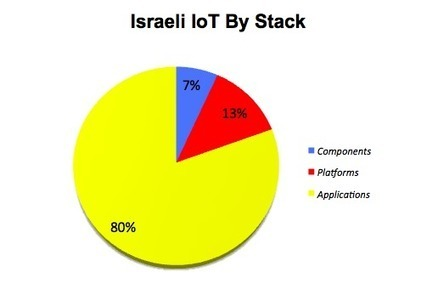 How Israel is Becoming a Global Leader in the Internet of Things | Internet of Things - Technology focus | Scoop.it