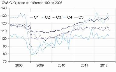 Insee - Indicateur - En septembre 2012, le chiffre d'affaires de l'industrie manufacturière diminue nettement (–2,7%) par rapport à août | ECONOMIE ET POLITIQUE | Scoop.it