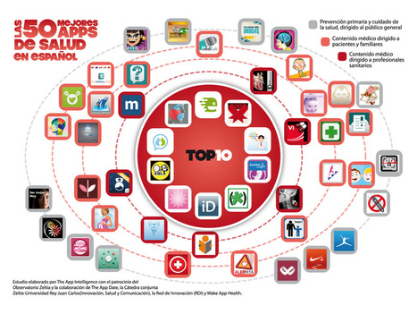 Presentamos las 50 mejores apps de salud del mercado hispanohablante   The App Date Madrid   Ambientes Personales de Aprendizaje. (PLE)   Scoop.it