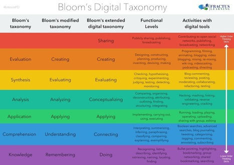 Bloom's 'Digital' Taxonomy — Medium | EDUcational Chatter | Scoop.it