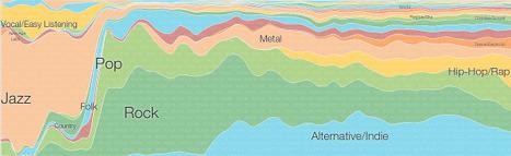 Music Timeline | Interactive possibilities | Scoop.it