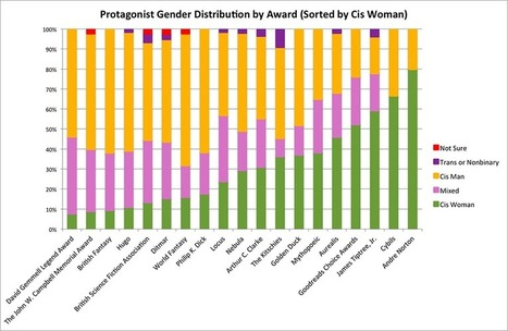 ladybusiness | Gender Discrimination in SFF Awards | Adventures in Science Fiction | Scoop.it