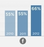 INFOGRAPHIC: Recruiting Via Facebook, LinkedIn, Twitter Continues To Grow - AllFacebook | Extreme Social | Scoop.it
