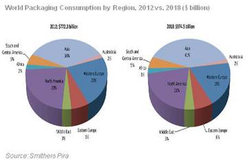 Global packaging market to reach $975 billion by 2018   foodmarket   Scoop.it