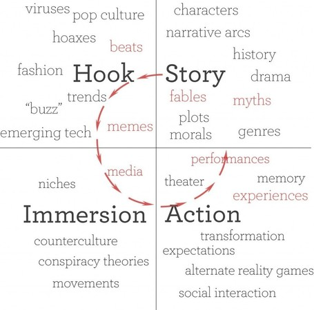 Transmedia Storytelling and Content Marketing | Kunst in de journalistiek | Scoop.it