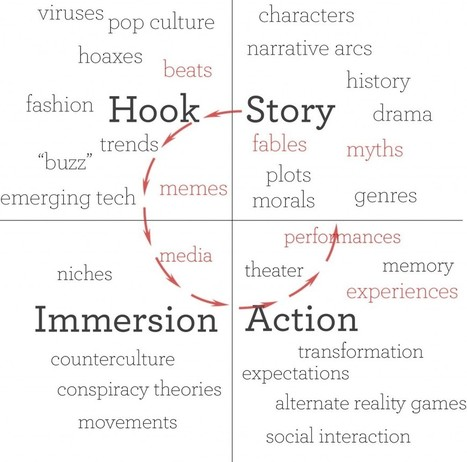 Transmedia Storytelling and Content Marketing   Allicansee   Scoop.it